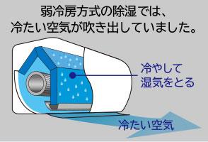 エアコンの除湿が得意なおすすめメーカー2選の驚く機能冷房と除湿の違い